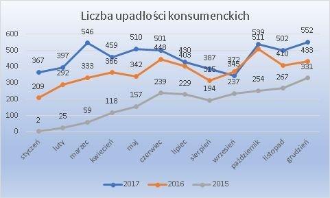2017 upadłość konsumencka miesięcznie