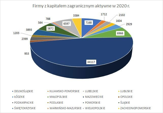 firmy z kapitałem zagranicznym w Polsce w 2020 r. w poszczególnych województwach