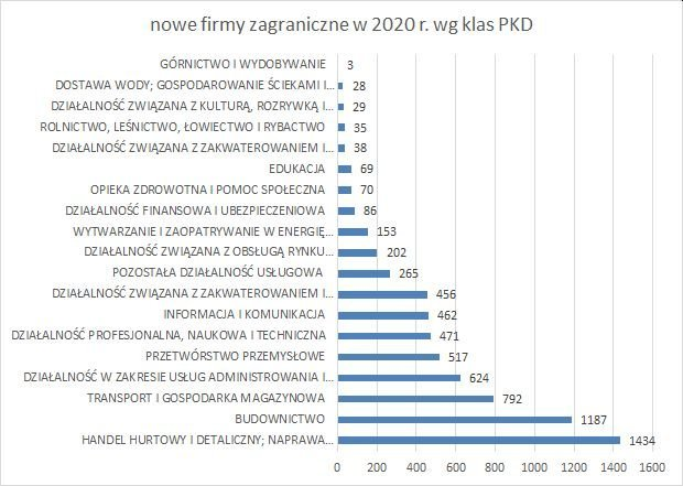 nowe firmy w KRS z kapitałem zagranicznym wg klas PKD czerwiec 2020