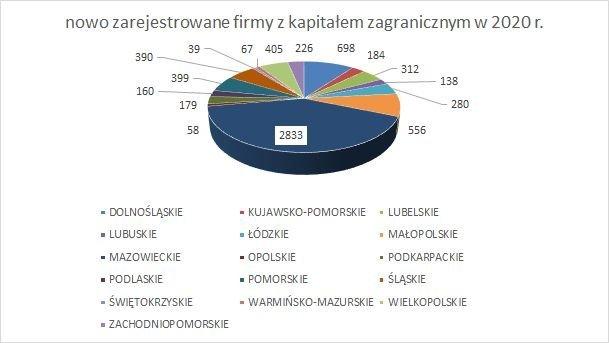 nowe firmy w KRS z kapitałem zagranicznym w województwach GRUDZIEŃ 2020 r.