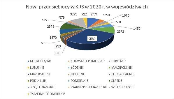 nowe firmy w KRS w województwach sierpień 2020