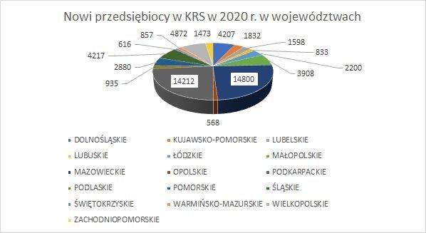 nowe firmy w KRS w województwach grudzień 2020