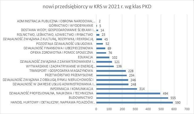 nowe firmy w KRS w 2021 r.