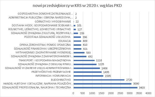 nowe firmy w KRS wg klas PKD maj 2020 r.