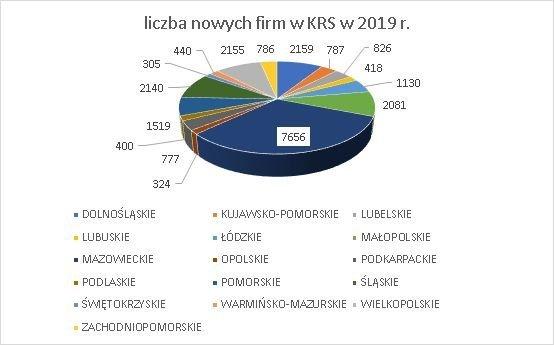 nowe firmy w KRS wg województw czerwiec 2019 r.
