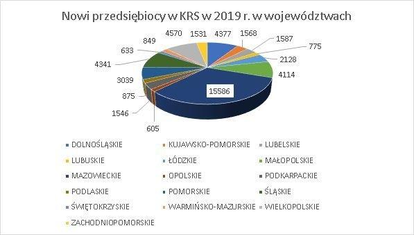 nowe firmy w KRS wg województw grudzień 2019 r.
