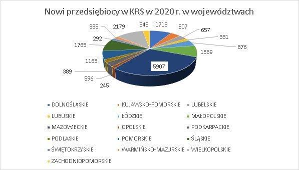 nowe firmy w KRS w województwach maj 2020