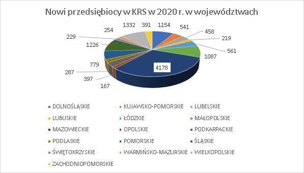 nowe firmy w KRS w województwach 2020 r. marzec