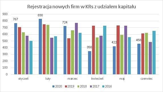 nowe firmy w KRS z kapitałem zagranicznym, miesięcznie czerwiec 2020