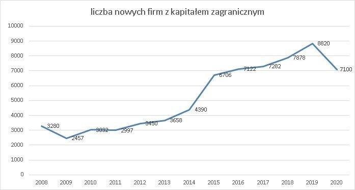 nowe firmy w KRS z kapitałem zagranicznym czerwiec 2020