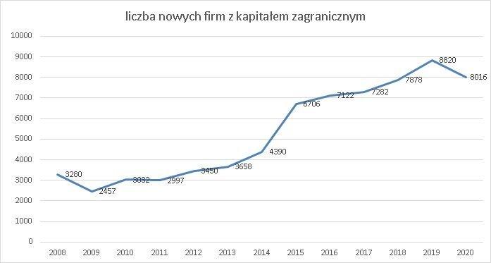 nowe firmy zagraniczne w KRS w 2020 r.