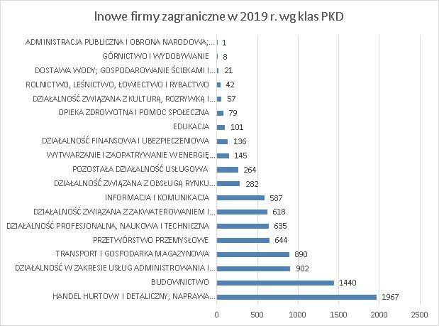 nowo rejestrowane firmy z kapitałem zagranicznym w 2019 r. wg klas PKD