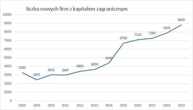 nowo rejestrowane firmy z kapitałem zagranicznym