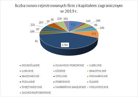 firmy z kapitałem zagranicznym w Polsce czerwiec 2019 wg województw