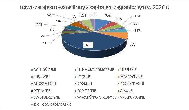 nowe firmy w KRS z kapitałem zagranicznym w województwach czerwiec 2020 r.