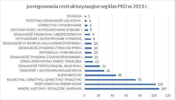postępowania restrukturyzacyjne wg klas PKD 2019 r. grudzień