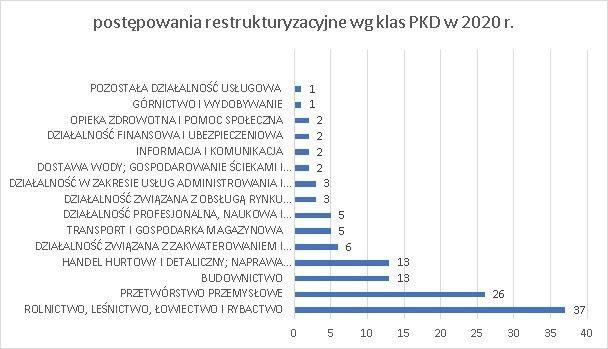 postępowania restrukturyzacyjne wg klas PKD marzec 2020 r