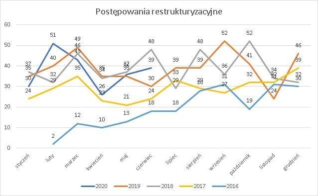 postępowania restrukturyzacyjne czerwiec 2020 r.