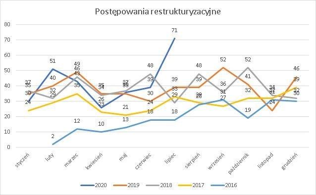 postępowania restrukturyzacyjne lipiec 2020 r.