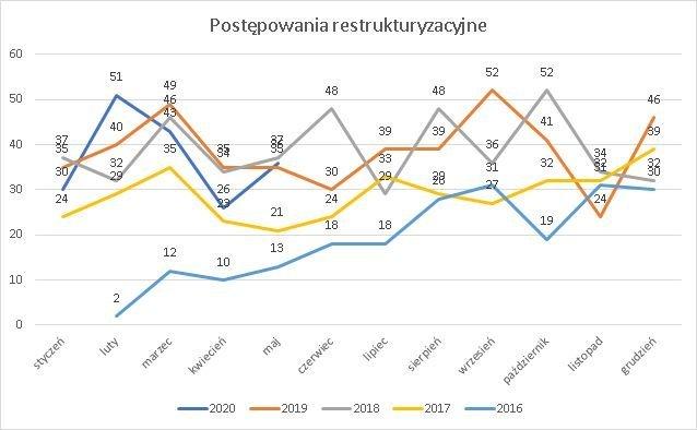 postępowania restrukturyzacyjne maj 2020 r.