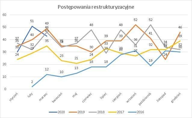 postępowania restrukturyzacyjne marzec 2020 r.