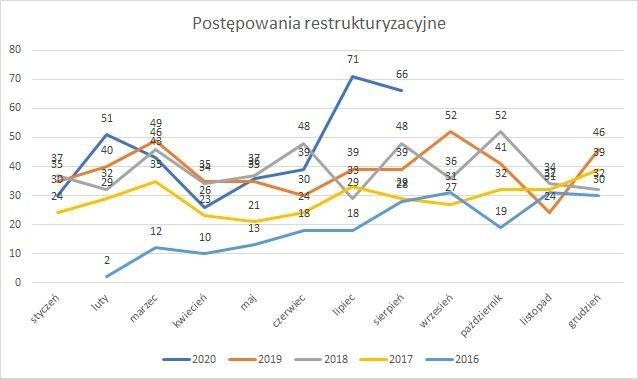 postępowania restrukturyzacyjne sierpień 2020 r.