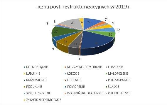 postępowania restrukturyzacyjne wg województw 2019 czerwiec