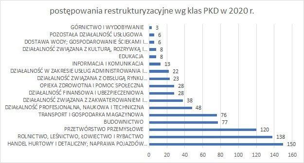 postępowania restrukturyzacyjne wg klas PKD grudzień  2020 r