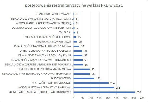 postępowania restrukturyzacyjne wg klas PKD 2021 r