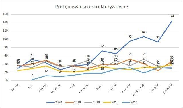 postępowania restrukturyzacyjne październik 2020 r.