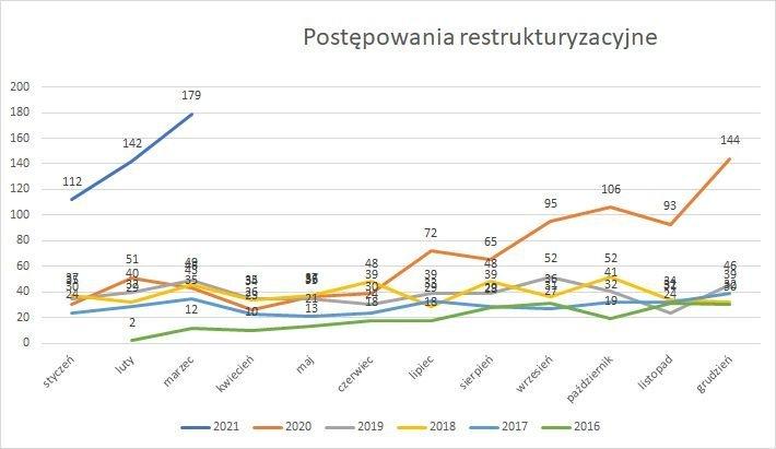 postępowania restrukturyzacyjne marzec 2021