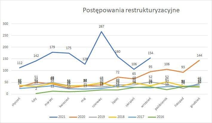 postępowania restrukturyzacyjne postępowania restrukturyzacyjne wrzesień 2021 r.2021 r.