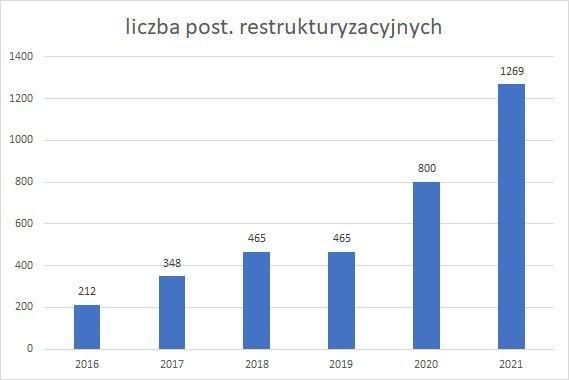 postępowania restrukturyzacyjne w latach 2016-2021