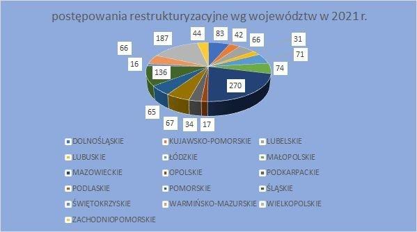 postępowania restrukturyzacyjne wg województw 2021 grudzień