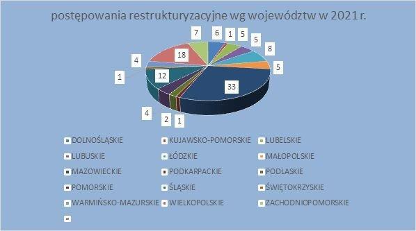 postępowania restrukturyzacyjne styczeń 2021