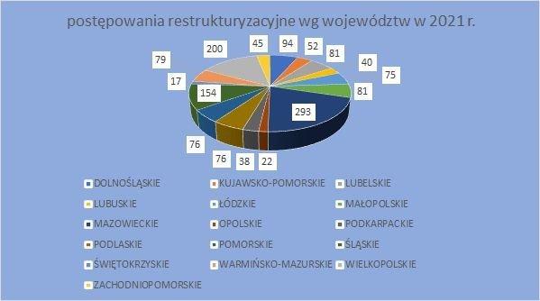 postępowania restrukturyzacyjne wg województw 2021 wrzesień