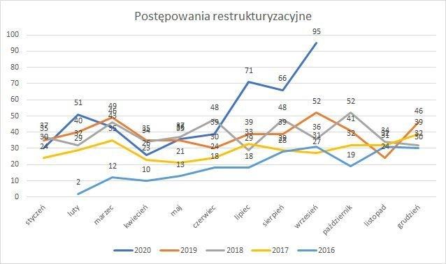 postępowania restrukturyzacyjne wrzesień 2020 r.