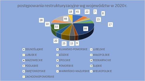 postępowania restrukturyzacyjne wg województw 2020 październik