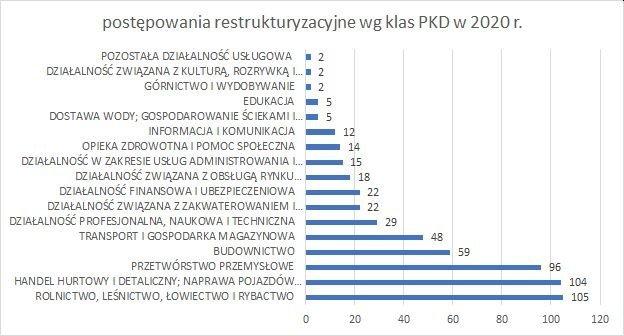 postępowania restrukturyzacyjne wg klas PKD październik  2020 r
