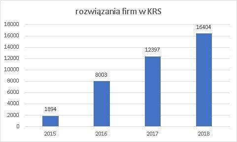 postępowania o rozwiązanie w KRS w 2018 r.