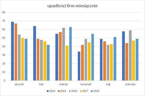 upadłości firm miesięcznie czerwiec 2020 r.
