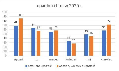 upadłości firm czerwiec 2020 r.