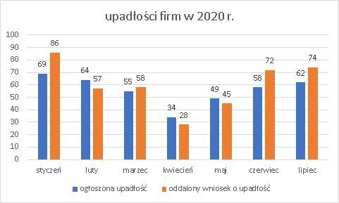 upadłości firm lipiec 2020 r.