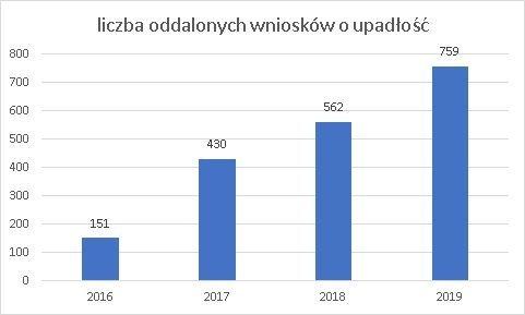 oddalenie wniosków o upadłość w 2019 r. grudzień