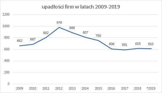 upadłości firm rocznie 2009-2019