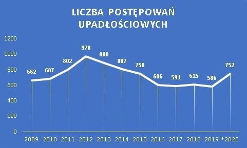 upadłości firm marzec 2020 r.