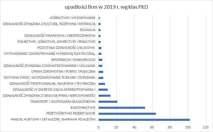 upadłości firm wg klas PKD czerwiec 2019