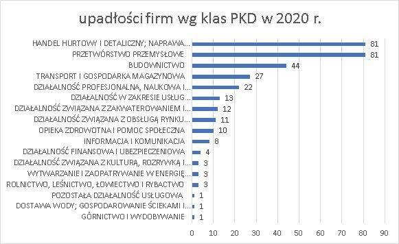 upadłości firm wg klas PKD 2020 r czerwiec