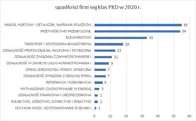 upadłości firm wg klas PKD 2020 r