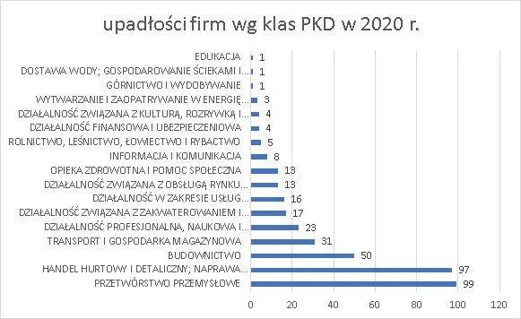 upadłości firm wg klas PKD 2020 r lipiec